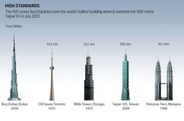 burj khalifa - tallest skyscraper